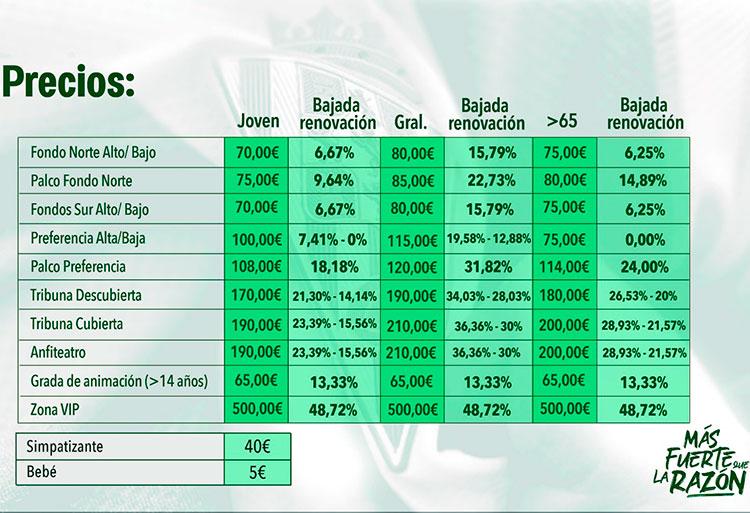 La tabla de precios al completo de la campaña del Córdoba CF 2019-2020