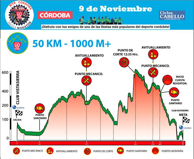 El perfil de la V Maratón MTB de Córdoba