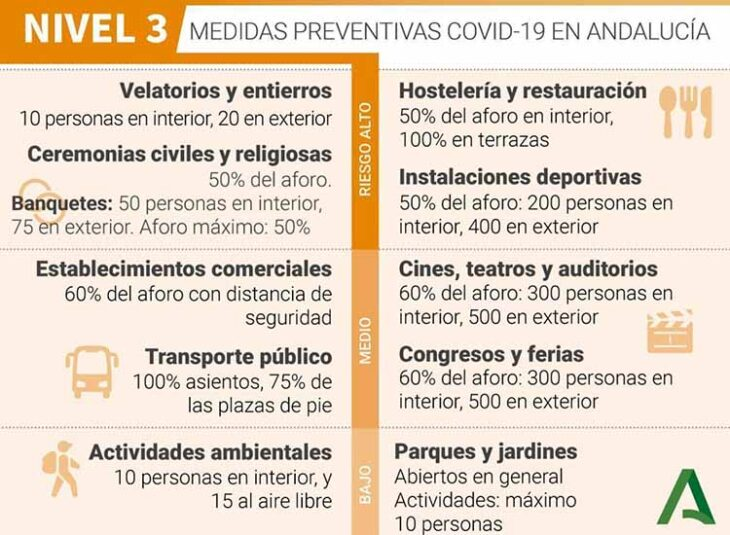 Las limitaciones del nivel 3 de alerta en Andalucía.