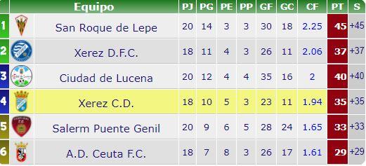 La clasificación inicial del Grupo 10-C por el ascenso a Segunda RFEF. Foto: lapreferente.com