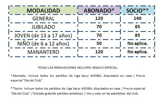 Los precios de la campaña de abonados 2021-22.